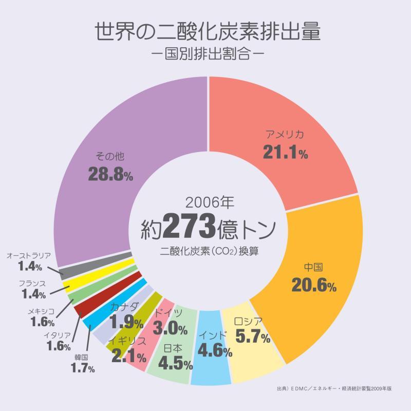 世界のCO2排出量 国別総排出量 日本の 日本の : 展開 問題 : すべての講義